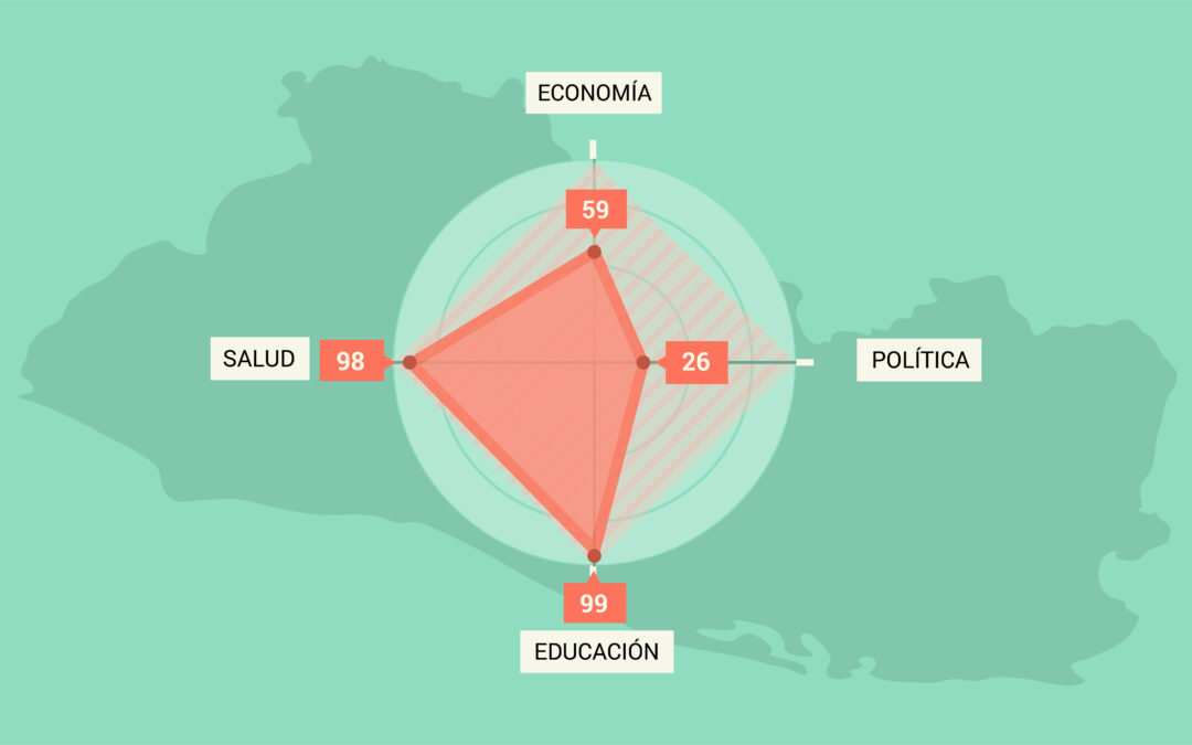 La economía salvadoreña lleva 14 años estancada en paridad de género