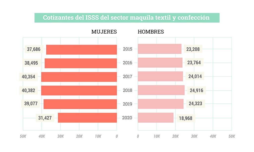 Cotizantes del ISSS del sector maquila