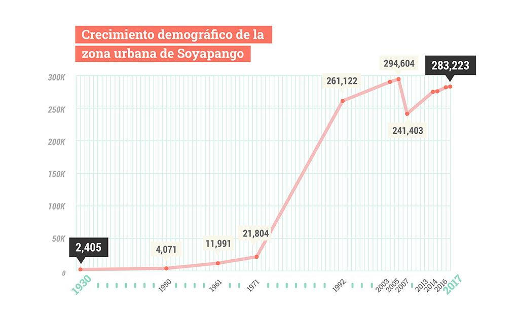 Crecimiento demográfico de Soyapango